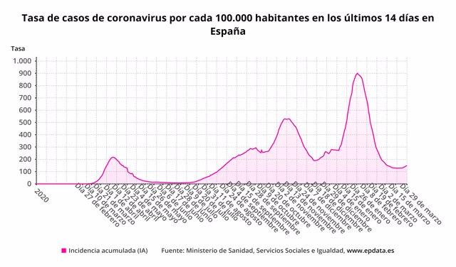 Tasa de casos de coronavirus por cada 100.000 habitantes en los últimos 14 días en España