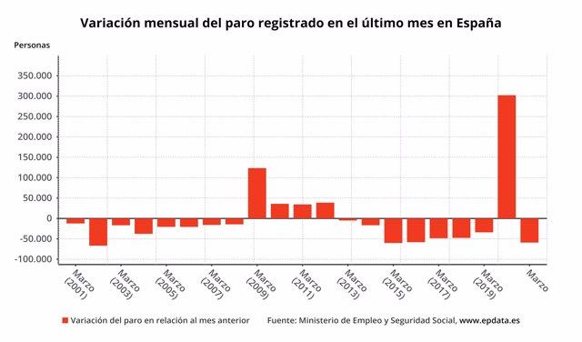 Variación mensual del paro registrado en España hasta marzo de 2021