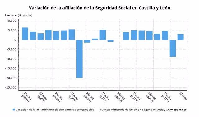 Gráfico de elaboración propia sobre la evolución de la afiliación a la Seguridad Social en marzo de 2021