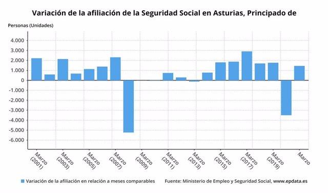 Evolución de la afiliación a la Seguridad Social en Asturias hasta marzo de 2021.
