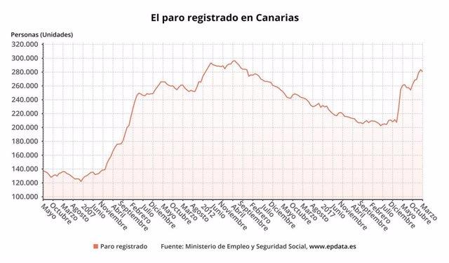 Evolución del paro en Canarias en el mes de marzo de 2021