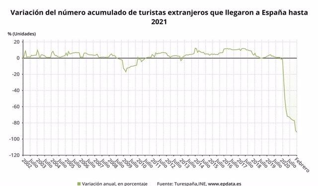 La llegada de turistas internacionales cae un 93,6% en España en febrero, y un 93,9% en la Comunidad de Madrid