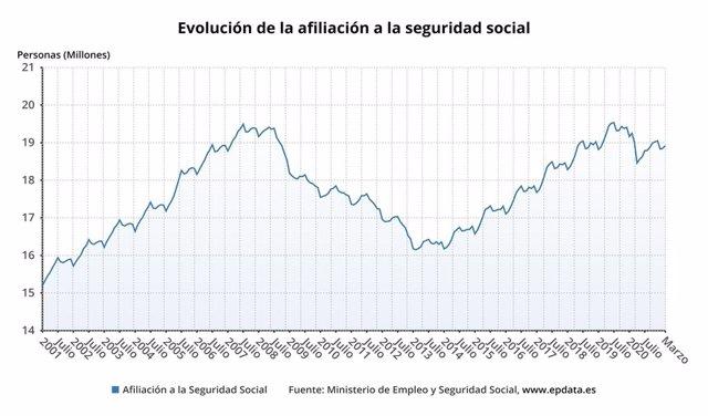 Evolució de l'afiliació a la Seguretat Social (Arxiu)