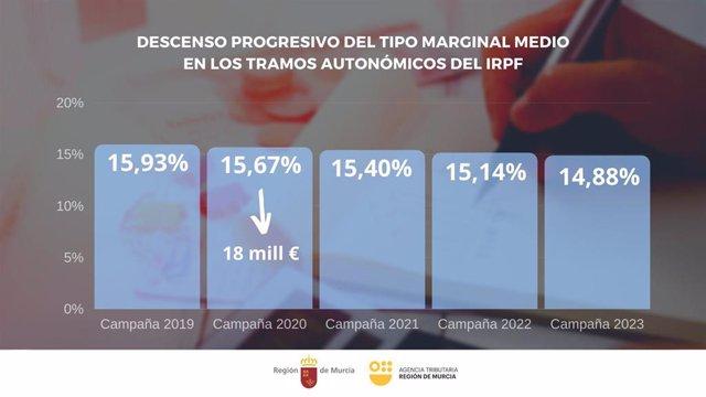 Descenso progresivo del tipo marginal medio en los tramos autonómicos del IRPF