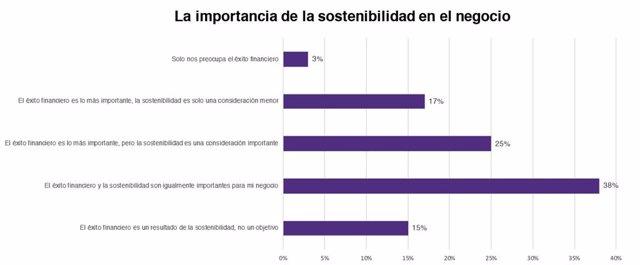 Resultados del informe sobre sostenibilidad de Grant Thornton