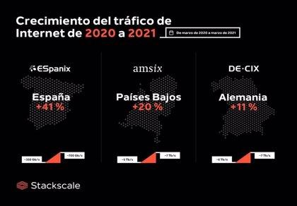 COMUNICADO: El tráfico de Internet se ha disparado en todo el mundo de 2020 a 2021