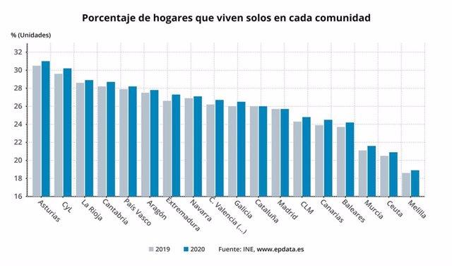 Porcentaje de hoagres que viven solos en cada CCAA en 2020