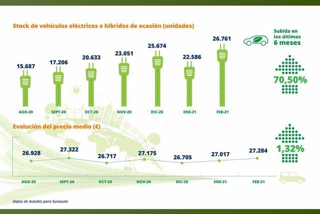 Stock de coches electrificados en los concesionarios.
