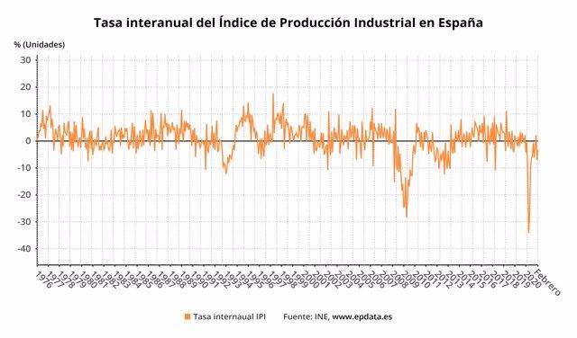 Variación anual del índice de producción industrial en España hasta febrero de 2021