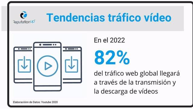 Tendencias tráfico vídeo. En 2022, El 82% Del Tráfico Web Proven