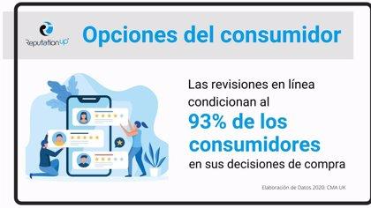 COMUNICADO: Informe De ReputationUP: El 93% de los usuarios basan sus opciones de compra en reseñas online