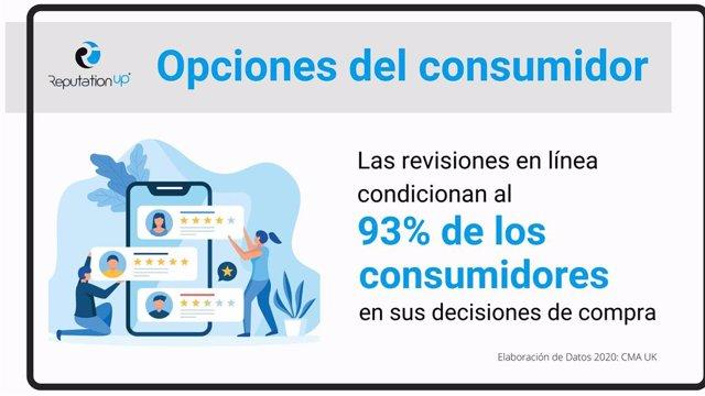 Opciones del consumidor. El 93% De Los Usuarios Basan Sus Opcion
