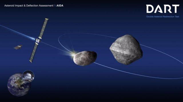 El esquema de la misión DART muestra el impacto en la luna pequeña del asteroide (65803) Didymos, con el que se pretende desviar su trayectoria. LLNL trabaja en la eficacia de futuras tecnologías de misiles nucleares contra estos objetos.