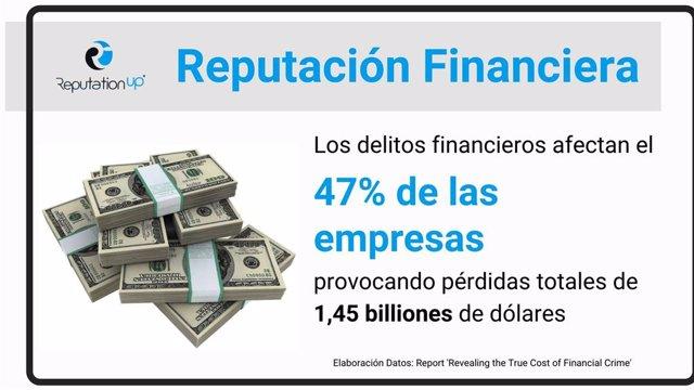 Reputación financiera. ReputationUP Protege Con Éxito