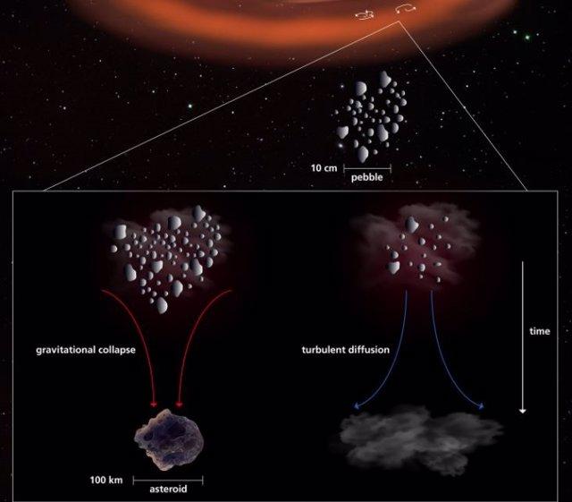 En este esquema, la secuencia de formación planetesimal comienza con partículas que crecen hasta el tamaño de un guijarro.