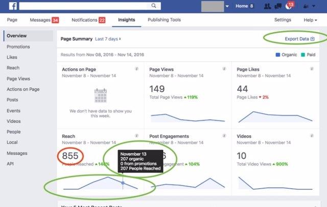 Facebook Analytics.