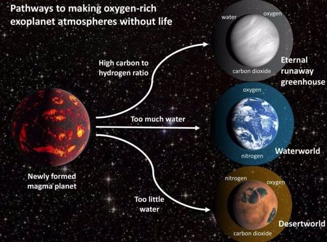 Al variar el inventario inicial de volátiles en un modelo de la evolución geoquímica de planetas rocosos, obtuvieron varios escenarios en los que un planeta rocoso sin vida alrededor de una estrella similar al sol podría evolucionar para tener oxígeno