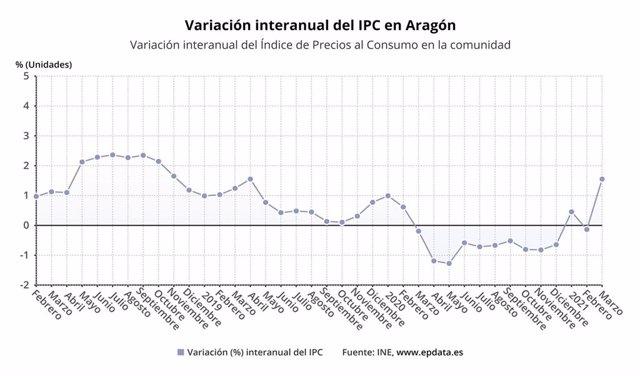 Los precios aumentan en marzo en Aragón el 1,1% sobre el mes anterior.