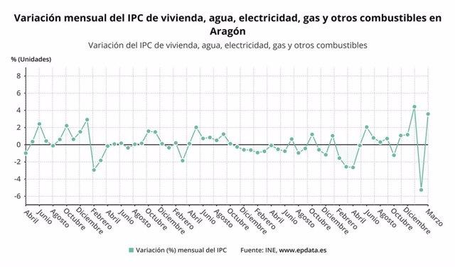 Variación mensual del IPC de vivienda, agua, electricidad, gas y otros combustibles en Aragón.