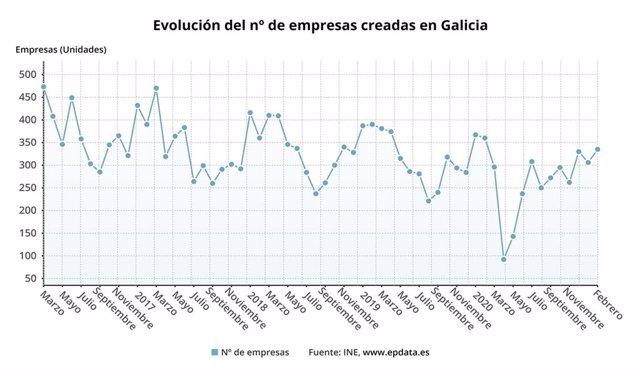 Número de empresas creadas en Galicia