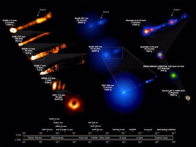 Variedad de efectos multionda del agujero negro de M87 observada en los telescopios de la colaboración EHT