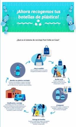 Font Vella en Casa recoge las botellas de plástico para su reciclado