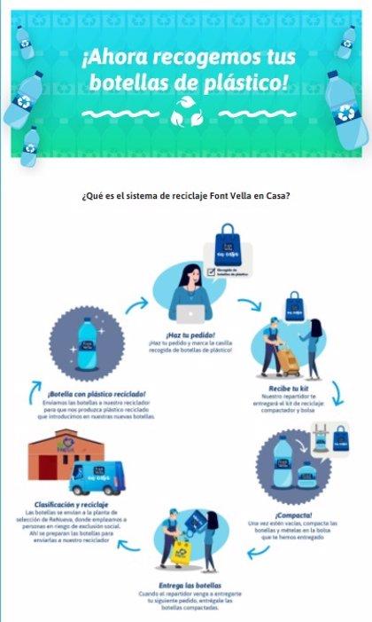 Font Vella en Casa recogerá las botellas que sirve a sus clientes para asegurar su reciclado