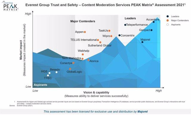 Gráfica de las compañías analizadas por Everest Group