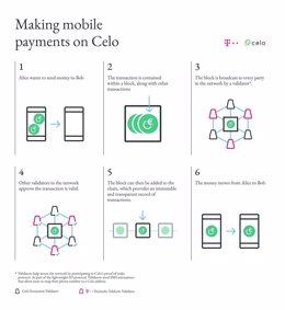 Realizar pagos con el móvil con Celo