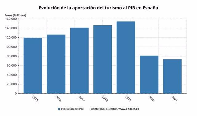 Evolución de la aportación del turismo al PIB en España