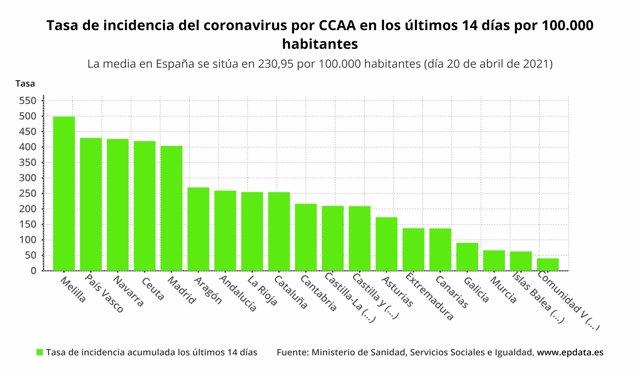 Comunidades con más incidencia de coronavirus
