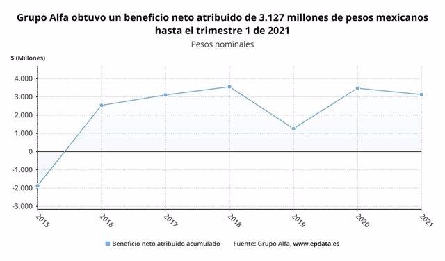 Archivo - Los resultados de Grupo Alfa en el primer trimestre de 2021, en gráficos