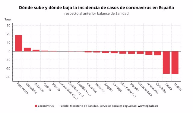 Dónde sube y dónde baja la incidencia de casos de coronavirus en España
