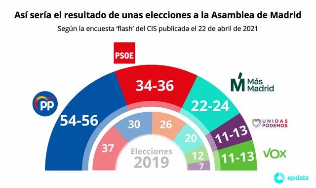 Sondeo flash del CIS sobre las elecciones en Madrid