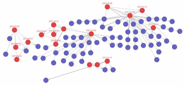 Imagen gráfica de la detección de brotes con el sistema de retro rastreo y rastreo ampliado que aplica Cantabria