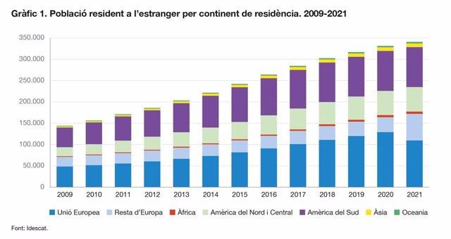 Gràfic de la població catalana resident a l'estranger per continent.