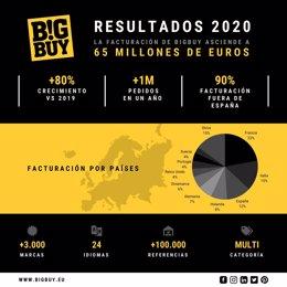 BigBuy - Resultados 2020