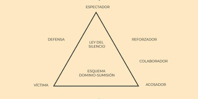 El triángulo del bullying