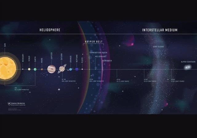 Los científicos planean que la sonda interestelar alcance 1,000 AU - 1 AU es la distancia desde el sol a la Tierra - en el medio interestelar. Eso es aproximadamente 10 veces más lejos que las naves Voyager.