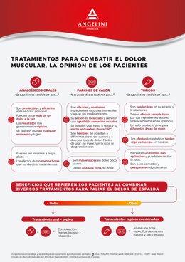 Infografía comparativa de tratamientos para paliar el dolor de espalda.