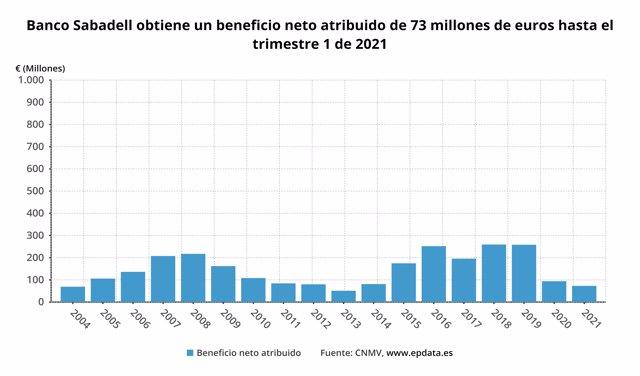 Banco Sabadell gana 73 millones hasta marzo, un 22,1% menos, y TSB vuelve a los beneficios