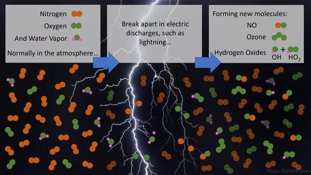Las moléculas de nitrógeno, oxígeno y vapor de agua se rompen por los rayos y las descargas eléctricas más débiles asociadas, generando los gases reactivos NO, O3, HO2 y el limpiador de la atmósfera, OH.