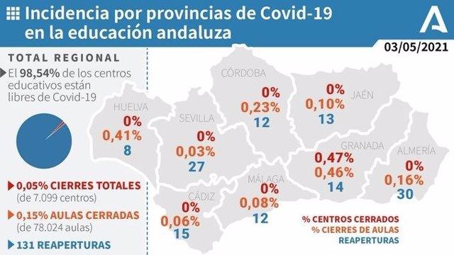 Gráfico sobre la incidencia por provincias de Covid-19 en la educación andaluza