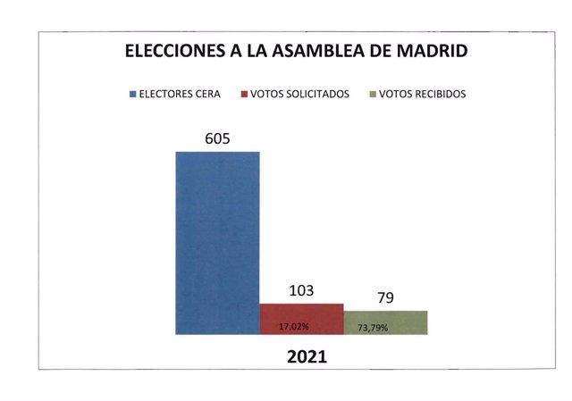 Comparativa entre el cens, els vots sol·licitats i els dipositats a Andorra.