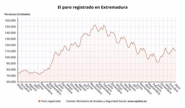 Gráfico sobre paro registrado en Extremadura