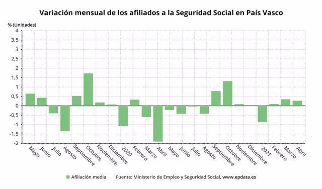 Evolución de la afiliación de la Seguridad Social en Euskadi.
