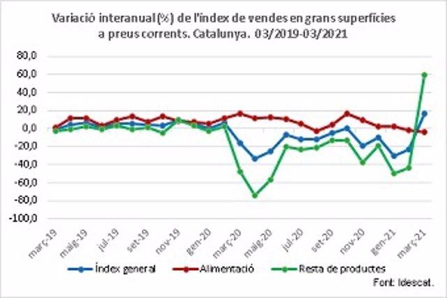 Les vendes a les grans superfícies van augmentar a Catalunya un 16,3% interanual al març.