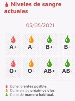 Gráfico sobre la situación de las reservas de sangre en CyL a 5 de mayo