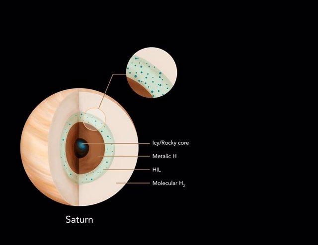 Interior de Saturno con capa insoluble de helio estratificada de forma estable.
