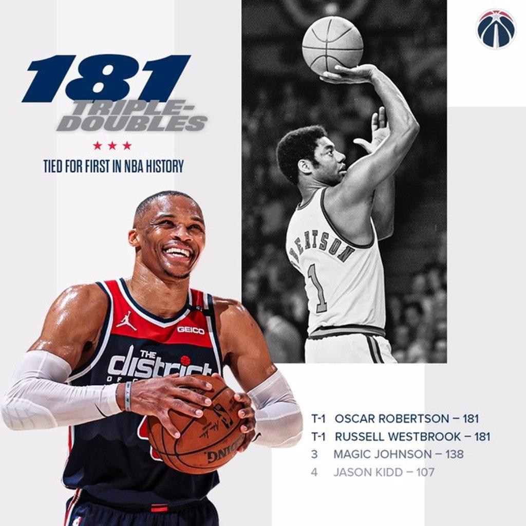 Westbrook iguala el recórd histórico de 'triples-dobles' de Oscar Robertson en la NBA